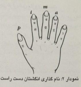 نام انگشت ها در گیتار