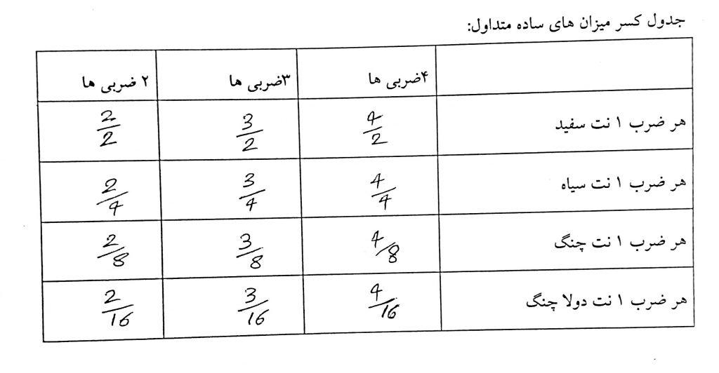 جدول میزان نماهای ساده