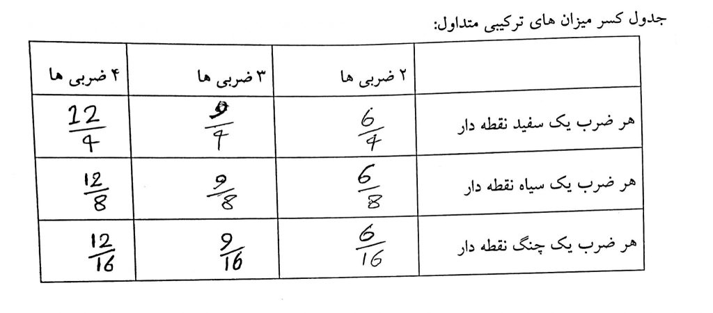 جدول میزان نماهای ترکیبی