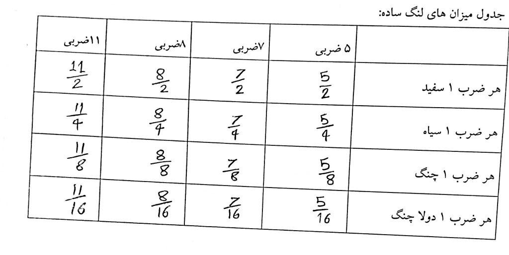 جدول میزان نماهای لنگ